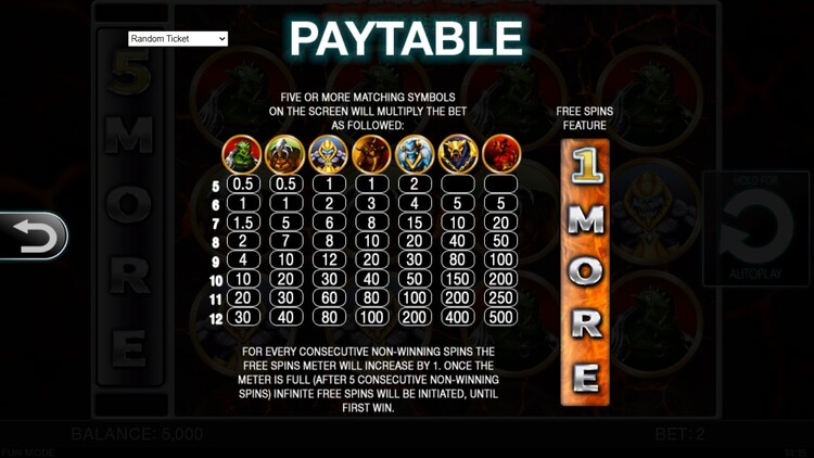Таблица выплат